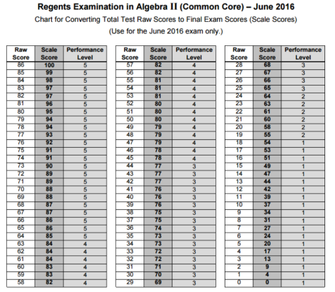 June 2016 Alg II  Scaled Score
