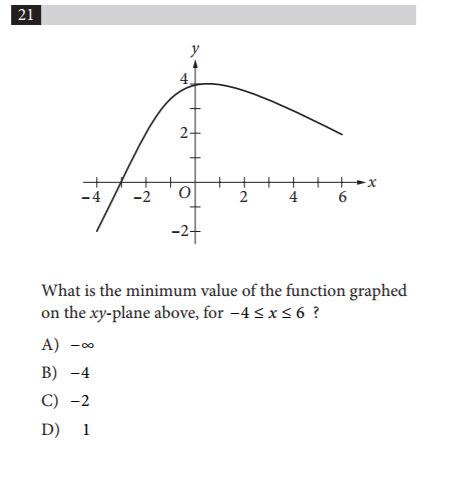 psat-function-graph